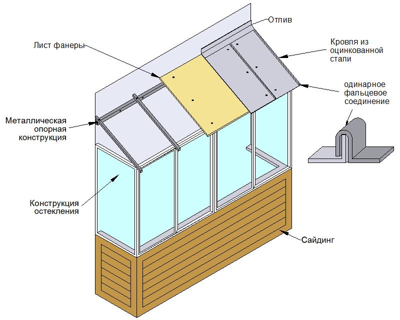 Схема опорной конструкции